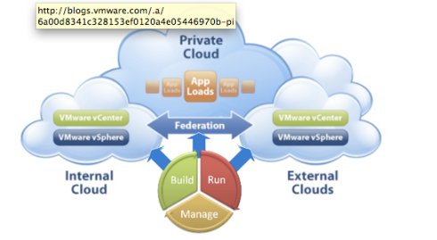 VMware et SpringSource